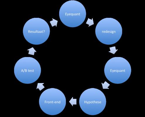 conversie optimaliseren met eyequant software