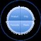 personaliseer marketingmix